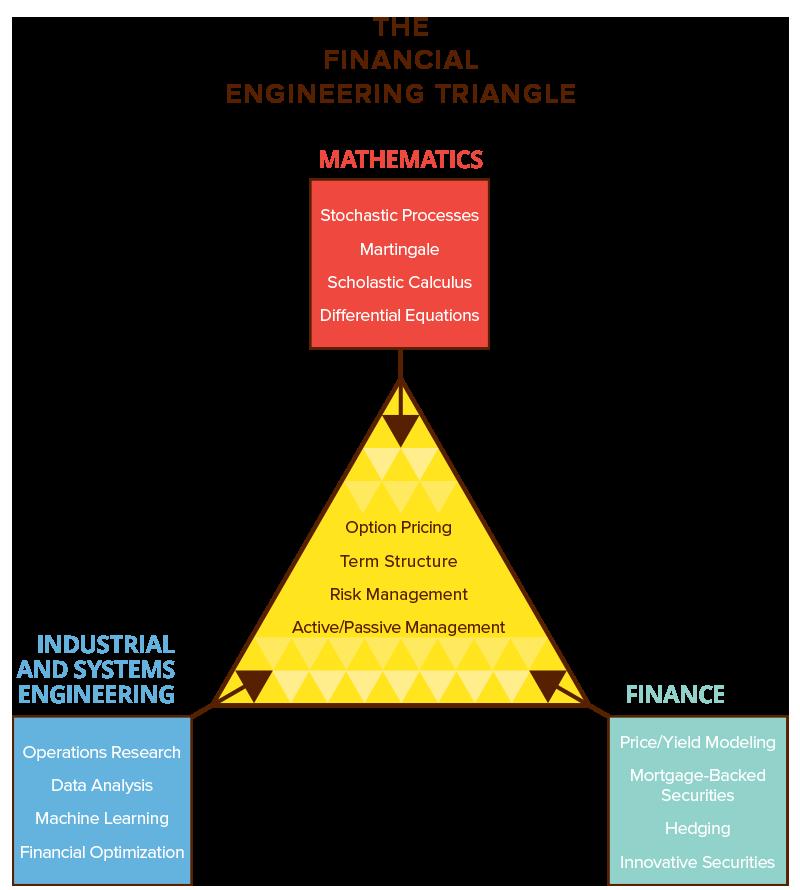 The Financial Engineering Traingle