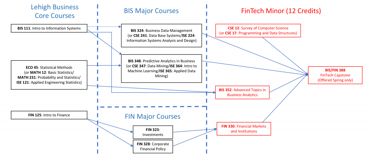 FinTech Minor Comprehensive View