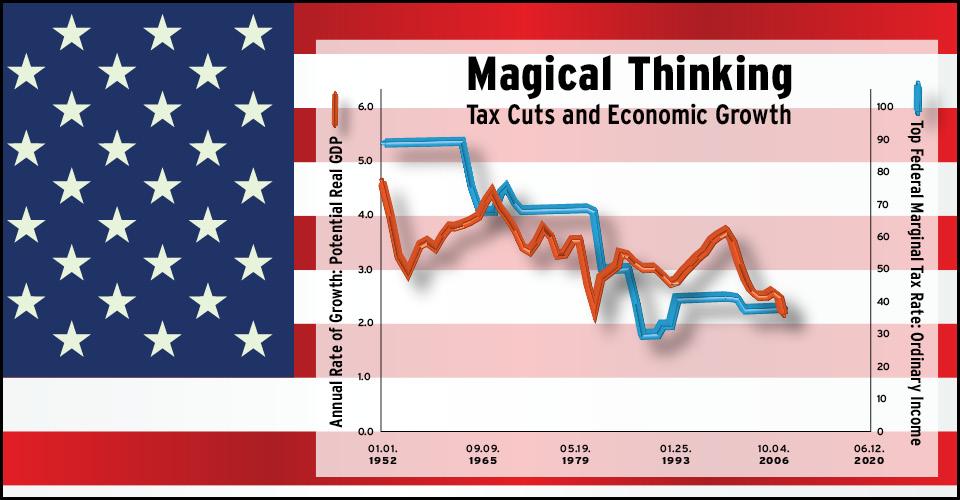 tax cuts and economic growth chart